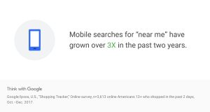 Mobile searches for near me have grown 3x in the past 2 years