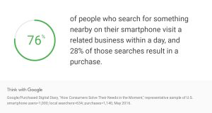 76 percent of people who look for a nearby business on their smartphones, visit them within a day's time and 28 percent of these searches end in a purchase